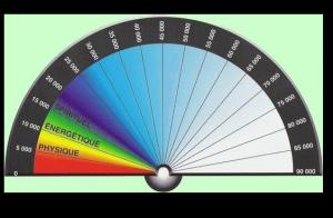 vibration avec  un pendule